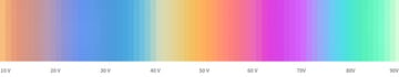Color spectrum of available finishes on color-titanium. As voltage is increased, thickness of oxide layer also increases, yielding a spectrum of pastel colors.