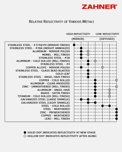Relative Reflectivity Chart for Various Metals