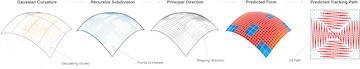 Efficient Fabrication of Double Curved Surfaces